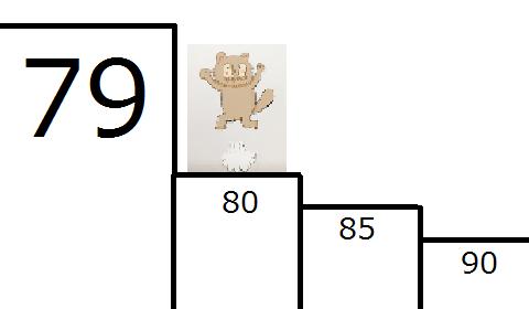 80を効率良く切るために[体験談付]必要な考え方とスタッツの数値を紹介します