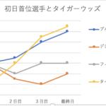 マスターズ2021結果速報と各日上位選手の順位変動[各年の流れ付]