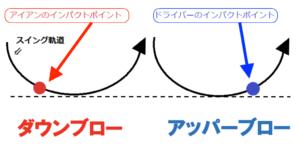 アッパーブローの軌道